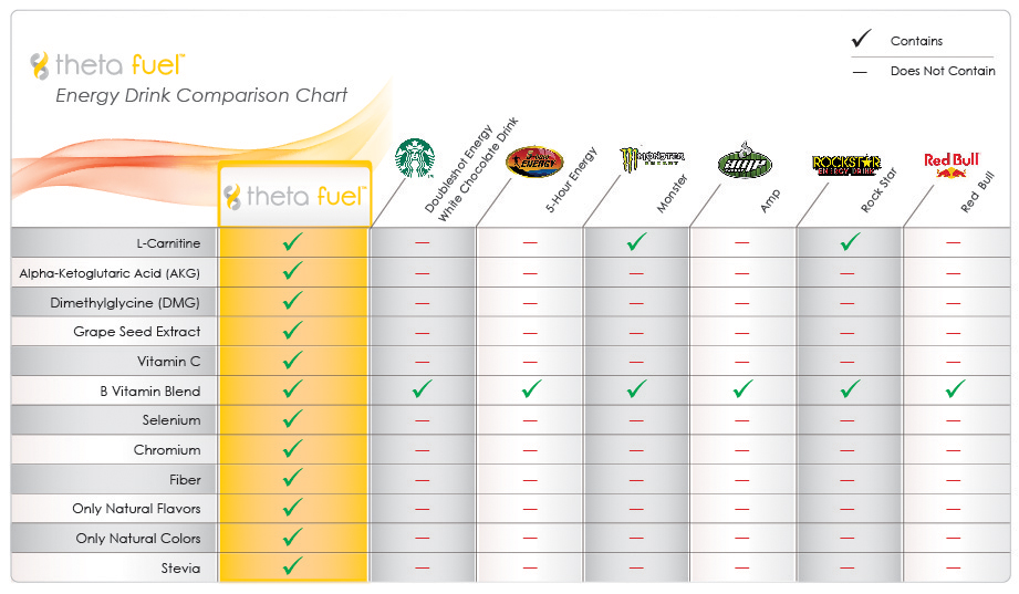 Theta Fuel in an Energy Drink comparison chart